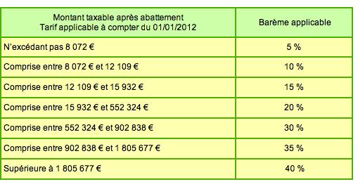 La Taxation De L Heritage En France Les Arguments Des Deux Camps
