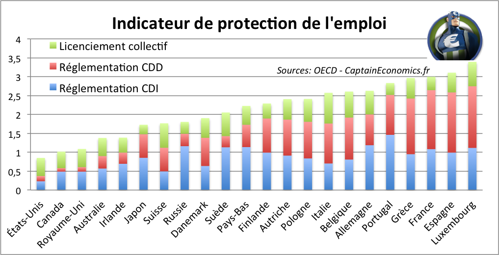 Indicateur Protection Emploi OECD