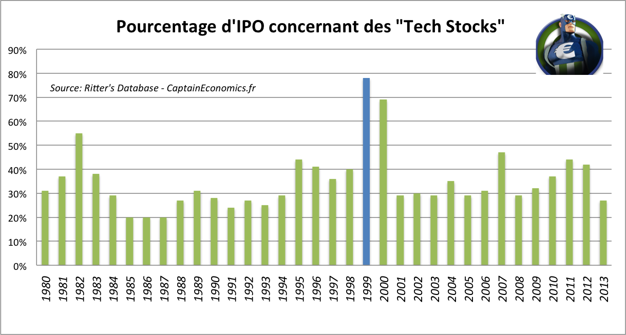 Ipo internet risk 1999