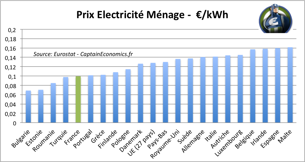 Fran ois hollande r duction du nucl aire et facture d for Prix de l electricite