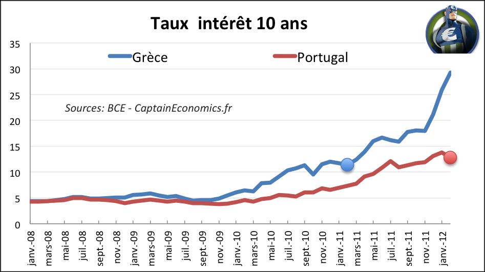 Après la Grèce, au tour du Portugal?   Captain Economics